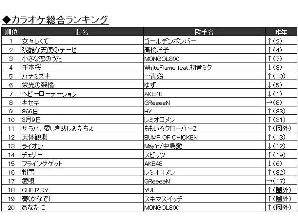 アニソン月間カラオケランキング TOP5,  - カラ …